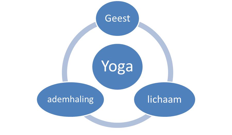 ademhalinglichaamgeest_yoga2